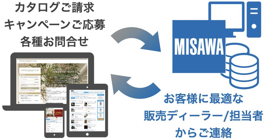 misawa-systems